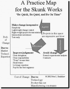 What is your skunk works process?