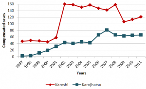 Karoshi and Karojisatsu cases in Japan, 1997-2011, ILO
