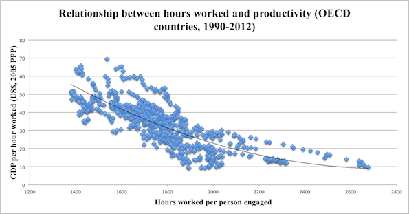 Working hours vs. Productivity